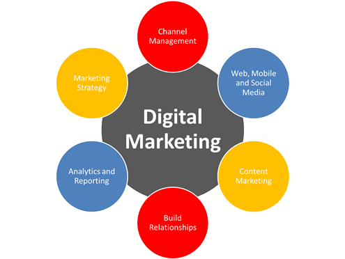Picture        Digital Marketing Channels